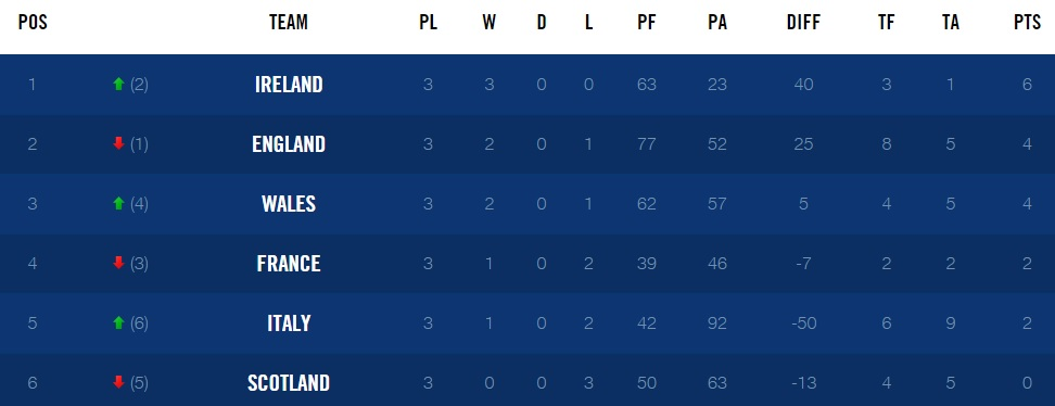 RBS-6-nations-table