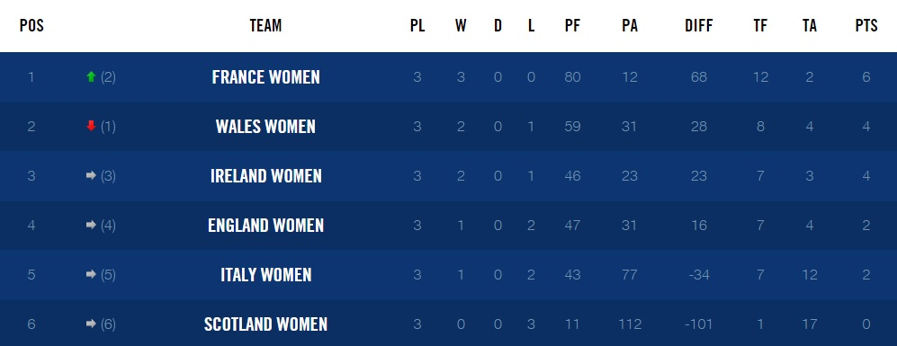 RBS-6-nations-women-table