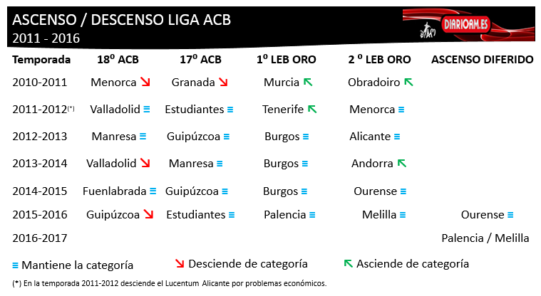 Ascensos / Descensos Liga ACB 2011-2016
