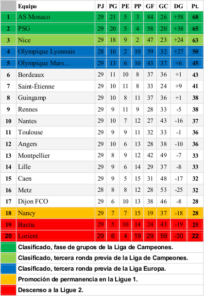 ClasificacionLigue1Jornada30DiarioAM_1617