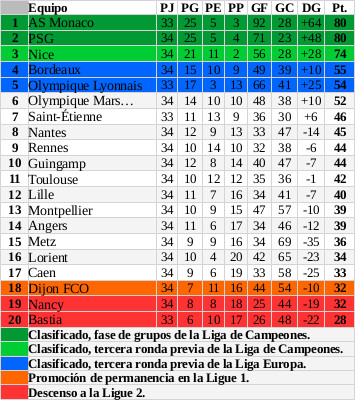 ClasificacionLigue1Jornada35DiarioAM_1617