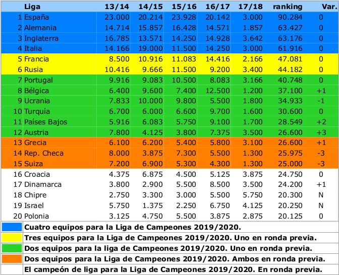 Tabla Ranking UEFA Jornada 0 2017_2018