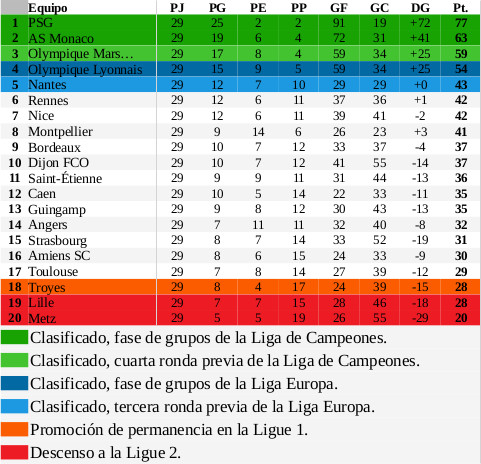 TablaFranciaJornada30DiarioAM_1718