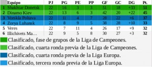 TablaUcraniaJornada1CampeonatoDiarioAM_1718